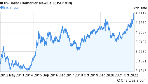 US Dollar to Romanian New Leu (USD/RON) 10 years forex chart