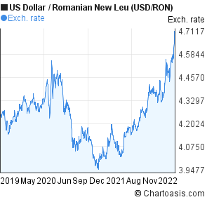 US Dollar to Romanian New Leu (USD/RON) 3 years forex chart