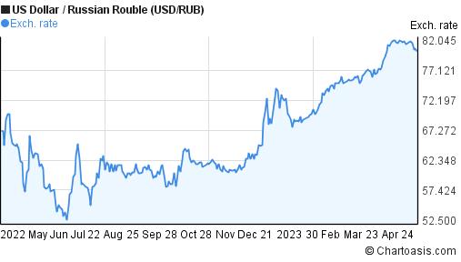 USD/RUB 1 year chart