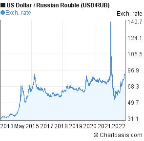Usd rub chart daily forex