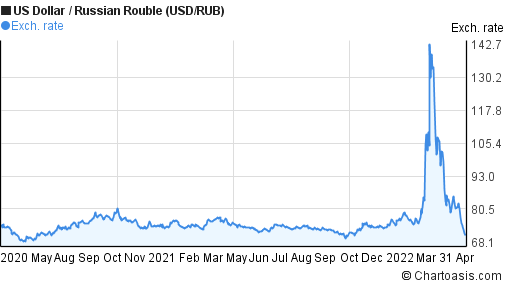 US Dollar to Russian Rouble (USD/RUB) 2 years forex chart