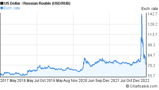 Forex trading usd/rub