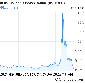 US Dollar to Russian Rouble (USD/RUB) forex chart