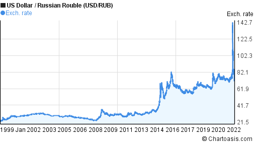 Historical US Dollar-Russian Rouble (USD/RUB) chart