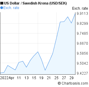 Usd Sek 1 Month Chart