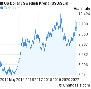 Us Dollar To Swedish Krona Usd Sek 10 Years Forex Chart