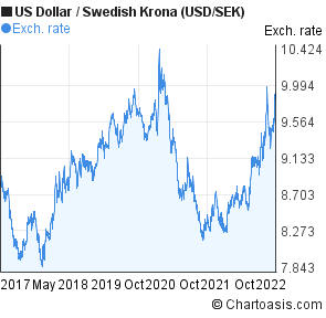1 dollar to sek forex