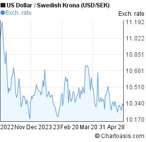 Kurs dollar sek forex