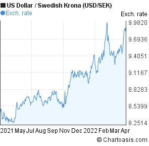 US Dollar to Swedish Krona (USD/SEK) forex chart