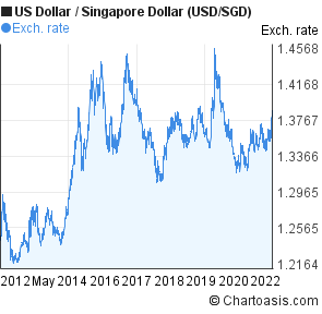 Us Dollar To Singapore Usd Sgd 10 Years Forex Chart