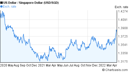 Usd Sgd 2 Years Chart