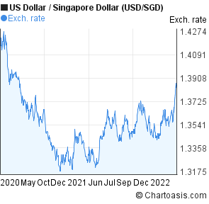 Forex usd to sgd
