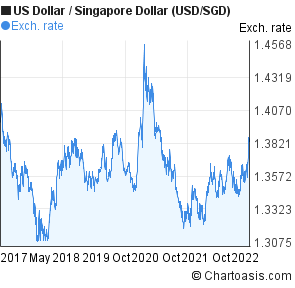 Us Dollar To Singapore Usd Sgd 5 Years Forex Chart