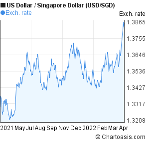 Forex php to singapore dollar