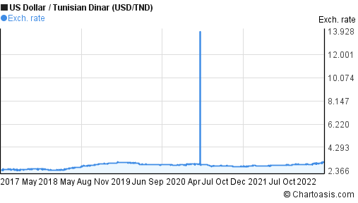 Us Dollar To Tunisian Dinar Usd Tnd 5 Years Forex Chart