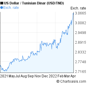 US Dollar to Tunisian Dinar (USD/TND) forex chart