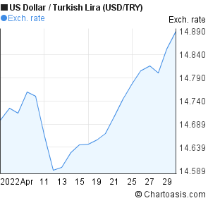 US Dollar to New Turkish Lira (USD/TRY) 1 month forex chart