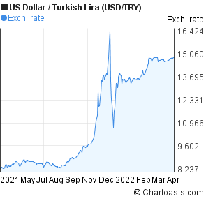 US Dollar to New Turkish Lira (USD/TRY) 1 year forex chart