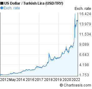 US Dollar to New Turkish Lira (USD/TRY) 10 years forex chart