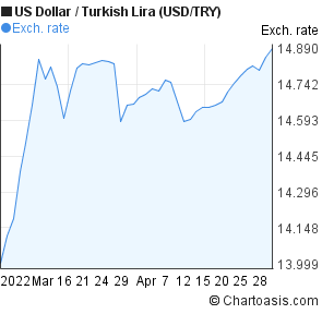 US Dollar to New Turkish Lira (USD/TRY) 2 months forex chart
