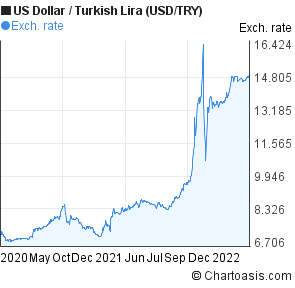 US Dollar to New Turkish Lira (USD/TRY) 2 years forex chart
