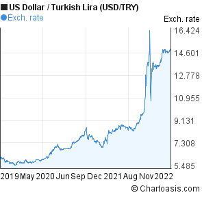 US Dollar to New Turkish Lira (USD/TRY) 3 years forex chart