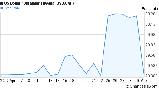 US Dollar to Ukrainian Hryvnia (USD/UAH) 1 month forex chart