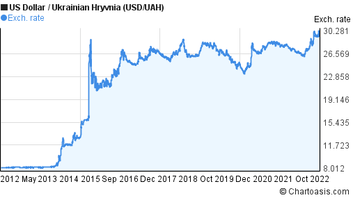 Usd/uah forex market private equity investment thesis example research