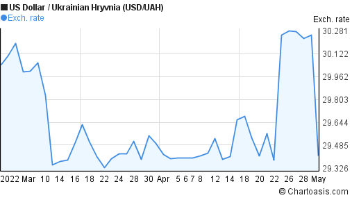 US Dollar to Ukrainian Hryvnia (USD/UAH) 2 months forex chart