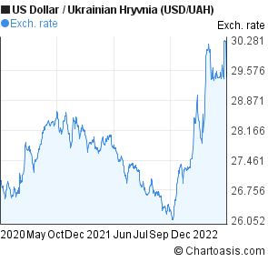 US Dollar to Ukrainian Hryvnia (USD/UAH) 2 years forex chart