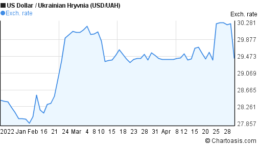 US Dollar to Ukrainian Hryvnia (USD/UAH) 3 months forex chart