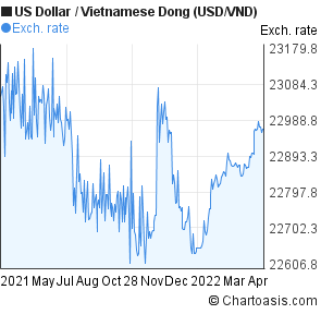 US Dollar to Vietnamese Dong (USD/VND) 1 year forex chart