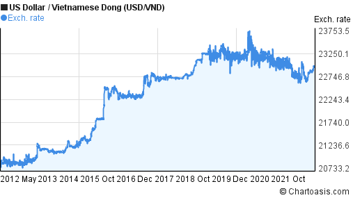 Forex vnd usd