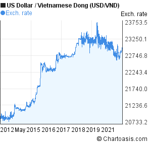 US Dollar to Vietnamese Dong 10 years chart  USD/VND