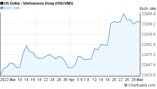 US Dollar to Vietnamese Dong (USD/VND) 2 months forex chart