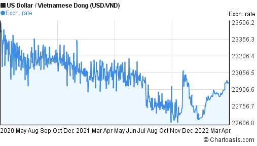 US Dollar to Vietnamese Dong (USD/VND) 2 years forex chart
