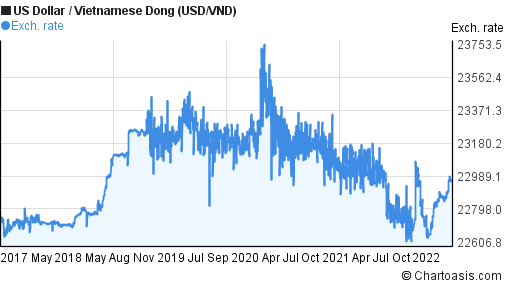 US Dollar to Vietnamese Dong (USD/VND) 5 years forex chart