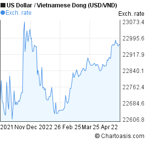 Us Dollar To Vietnamese Dong Usd Vnd 6 Months Forex Chart