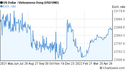 US Dollar to Vietnamese Dong (USD/VND) forex chart