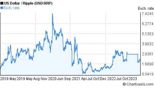 xrp dollar chart