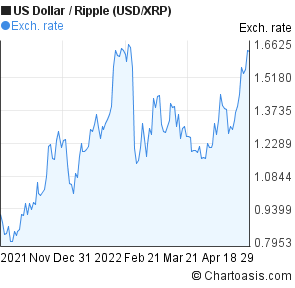 US Dollar to Ripple (USD/XRP) 6 months forex chart