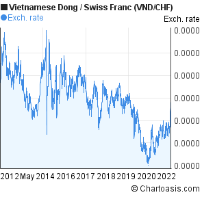 Vietnamese Dong to Swiss Franc (VND/CHF) 10 years forex chart