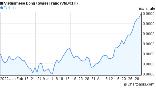 Vietnamese Dong to Swiss Franc (VND/CHF) 3 months forex chart