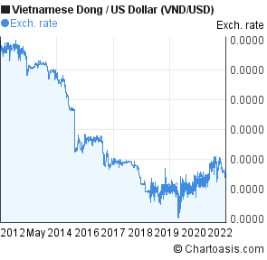 Vietnamese Dong To Us Dollar Vnd Usd 10 Years Forex Chart