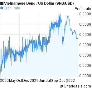 Vietnamese Dong To Us Dollar Vnd Usd 2 Years Forex Chart
