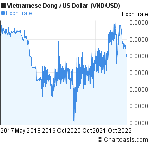 Vietnamese Dong to US Dollar (VND/USD) 5 years forex chart