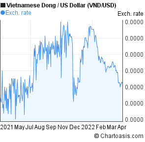 Vietnamese Dong To Us Dollar Vnd Usd Forex Chart