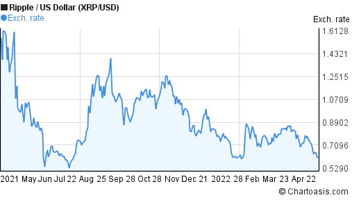 Ripple to US Dollar (XRP/USD) forex chart