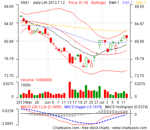 Example technical analysis chart from Hong-Kong (CHINA MOBILE) created with the free analysis software of www.chartoasis.com.