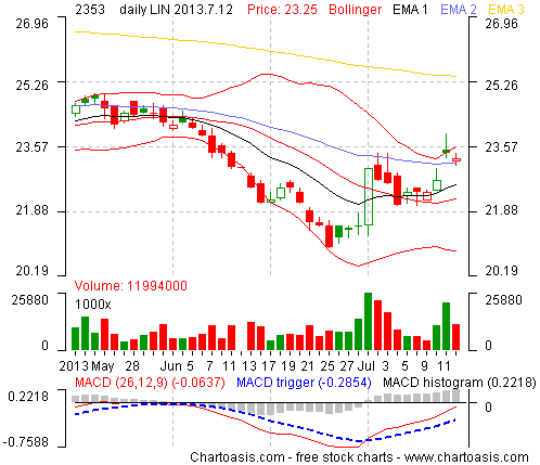 Example technical analysis chart from Taiwan (ACER INC TWD10) created with the free analysis software of www.chartoasis.com.